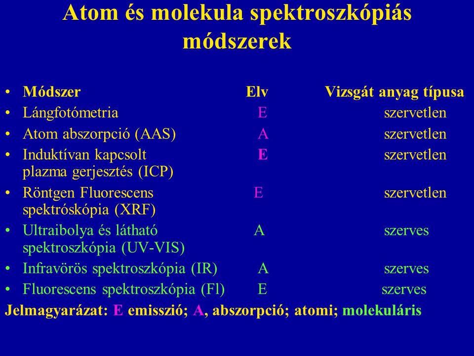 Az abszorpciós és emissziós módszerek összehasonlítása Emissziónál a gerjesztett Abszorpciónál a fény atomok bocsátják ki az energiát.