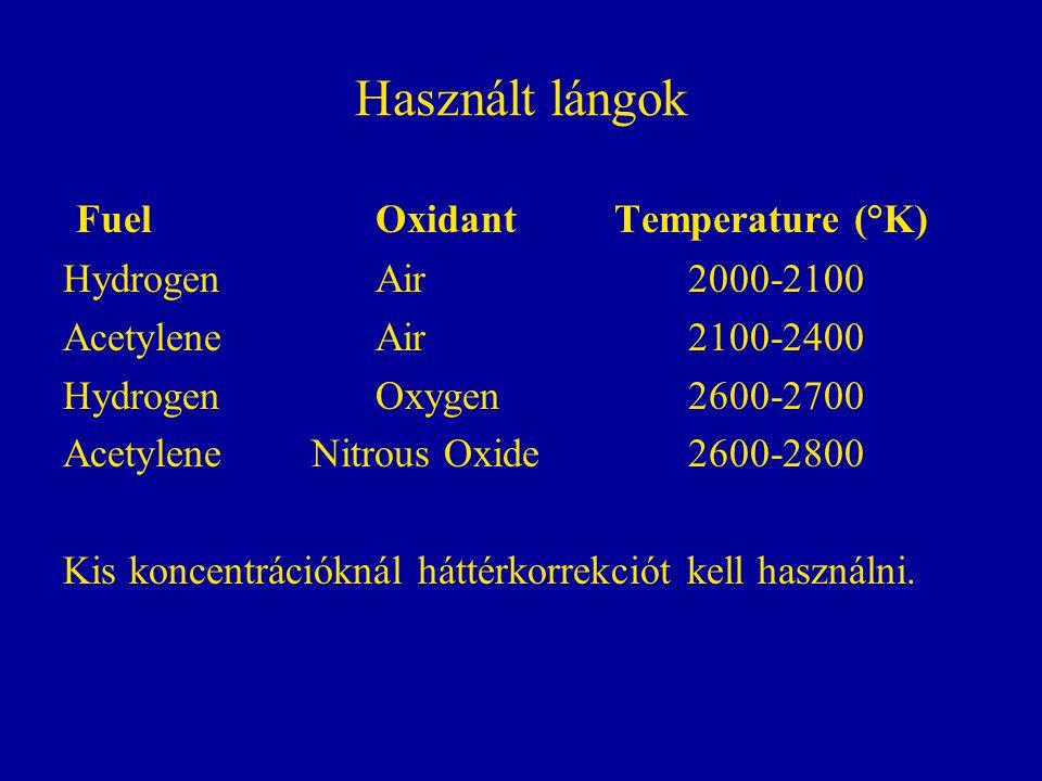 Használt lángok Fuel Oxidant Temperature (°K) HydrogenAir 2000-2100 AcetyleneAir 2100-2400 HydrogenOxygen 2600-2700 Acetylene Nitrous Oxide 2600-2800 Kis koncentrációknál háttérkorrekciót kell használni.
