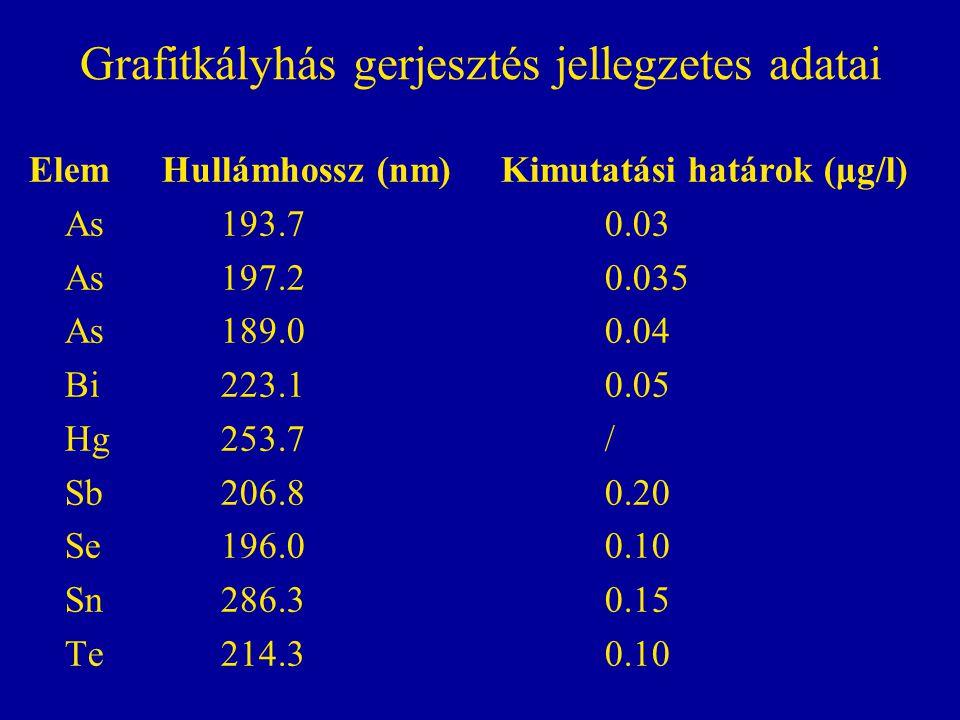 Grafitkályhás gerjesztés jellegzetes adatai Elem Hullámhossz (nm) Kimutatási határok (μg/l) As193.70.03 As197.20.035 As189.00.04 Bi223.10.05 Hg 253.7/ Sb206.80.20 Se196.00.10 Sn286.30.15 Te214.30.10