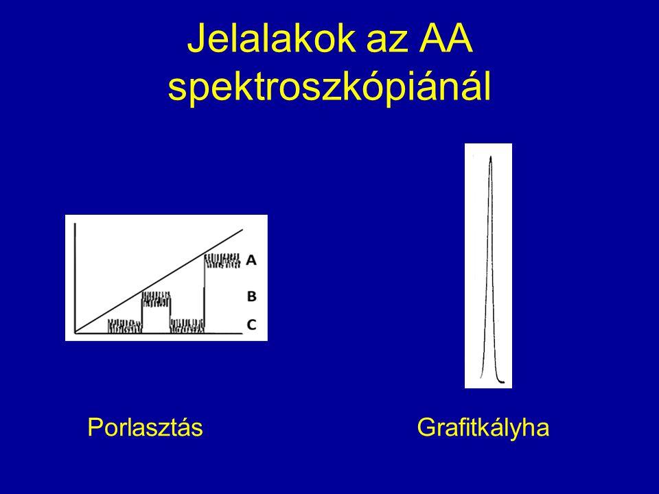 Jelalakok az AA spektroszkópiánál PorlasztásGrafitkályha