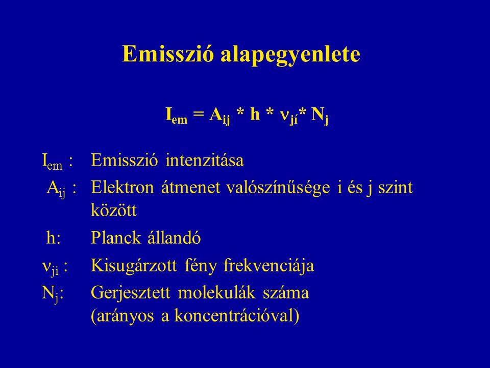 Emisszió alapegyenlete I em = A ij * h *  jí * N j I em : Emisszió intenzitása A ij : Elektron átmenet valószínűsége i és j szint között h: Planck állandó  jí : Kisugárzott fény frekvenciája N j : Gerjesztett molekulák száma (arányos a koncentrációval)