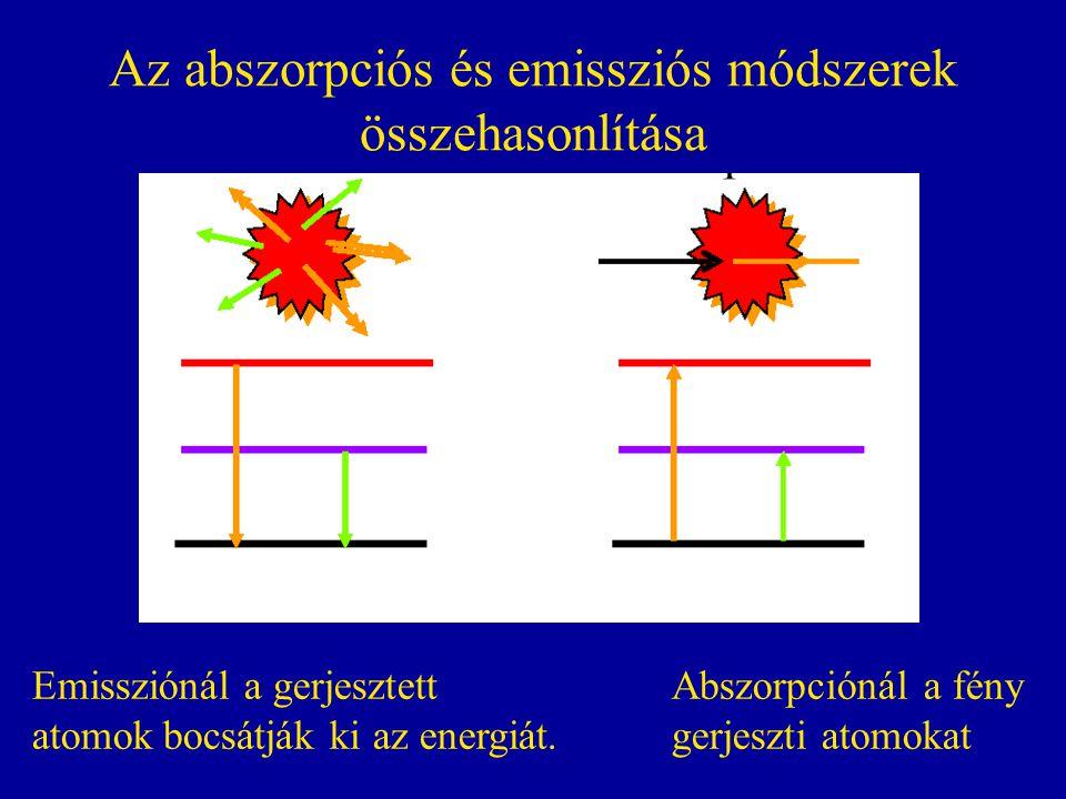 Lánggerjesztéses AAS jellegzetes adatai Elem Hullámhossz (nm) Kimutatási határok (μg/l) Al309,3 20 Cd 228.8 1.5 Cr357.95 Cr425.4237 Pb217.014 Pb283.315 As193.742 As197.260 As189.074 Hg253.7 / Bi227.764