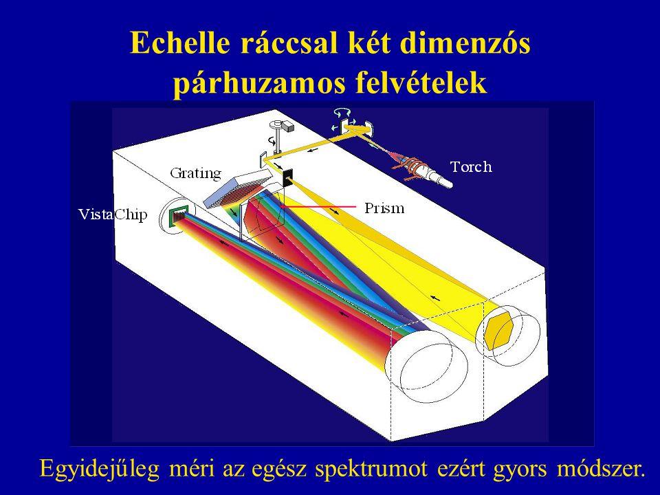 Echelle ráccsal két dimenzós párhuzamos felvételek Egyidejűleg méri az egész spektrumot ezért gyors módszer.