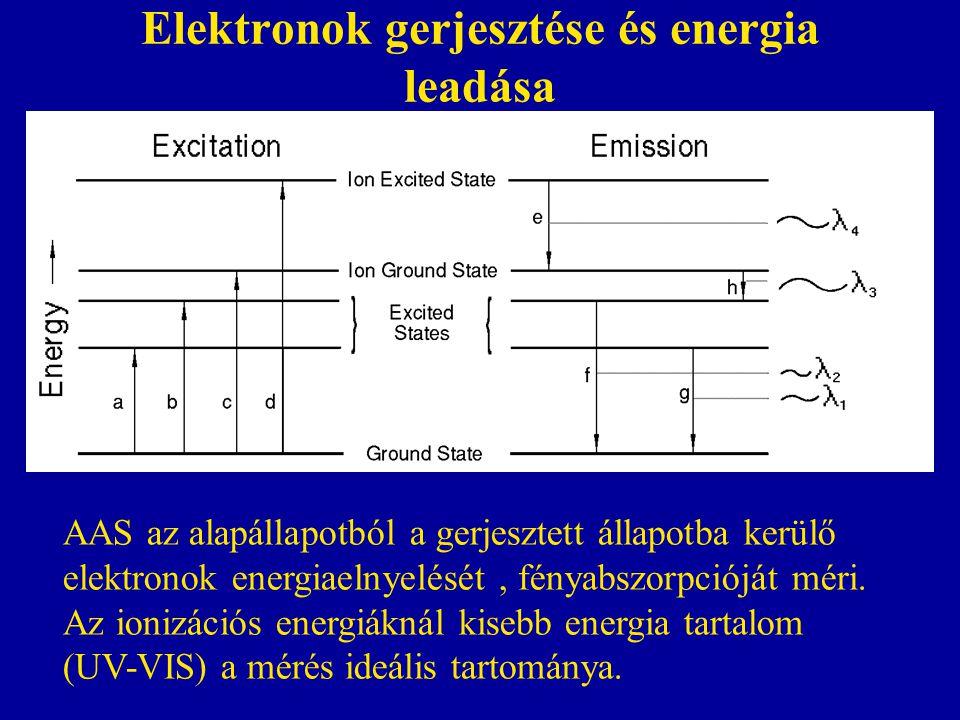 Fényabszorpció elve •A fény (I 0 ) egy része elnyelődik az elemek gőzében így csökken a fényintenzitás (I), miközben az elemek nyugalmi állapotból gerjesztett állapotba jutnak.