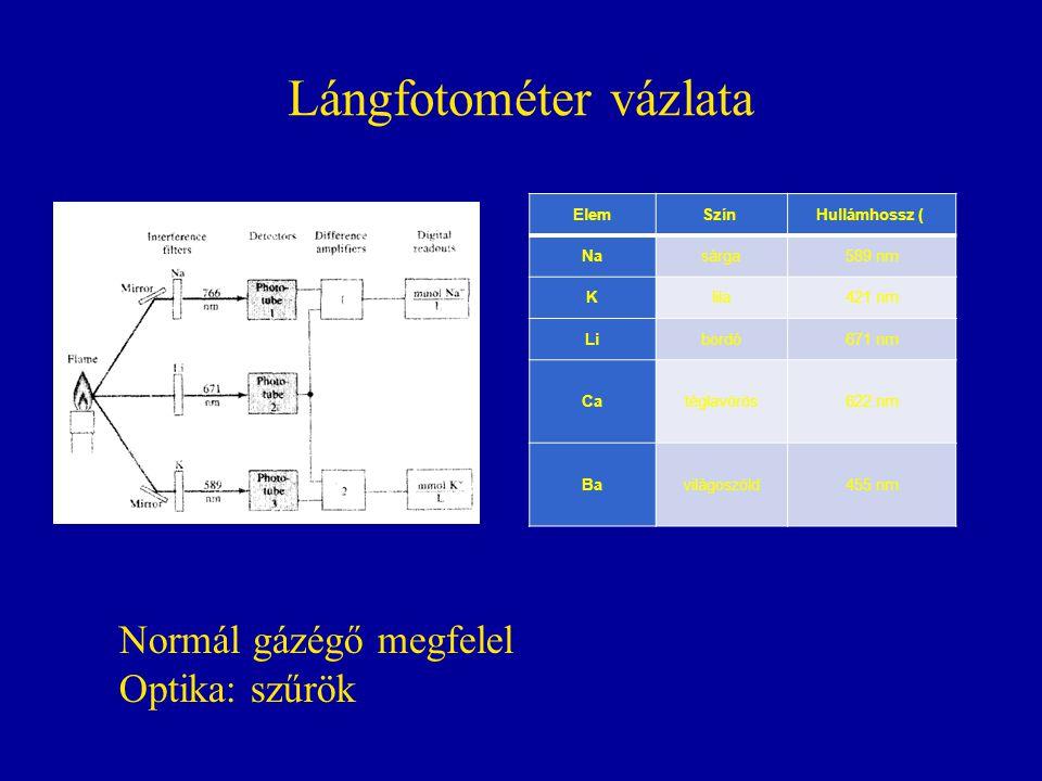 Lángfotométer vázlata ElemSzín Hullámhossz ( Nasárga589 nm Klila421 nm Libordó671 nm Catéglavörös622 nm Bavilágoszöld455 nm Normál gázégő megfelel Optika: szűrök