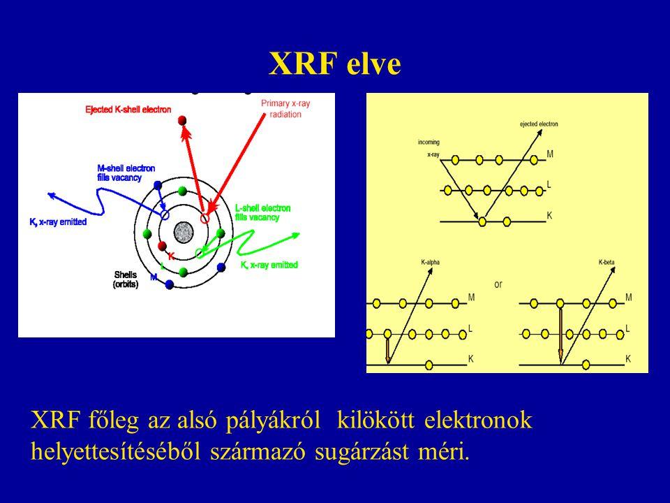 XRF elve XRF főleg az alsó pályákról kilökött elektronok helyettesítéséből származó sugárzást méri.