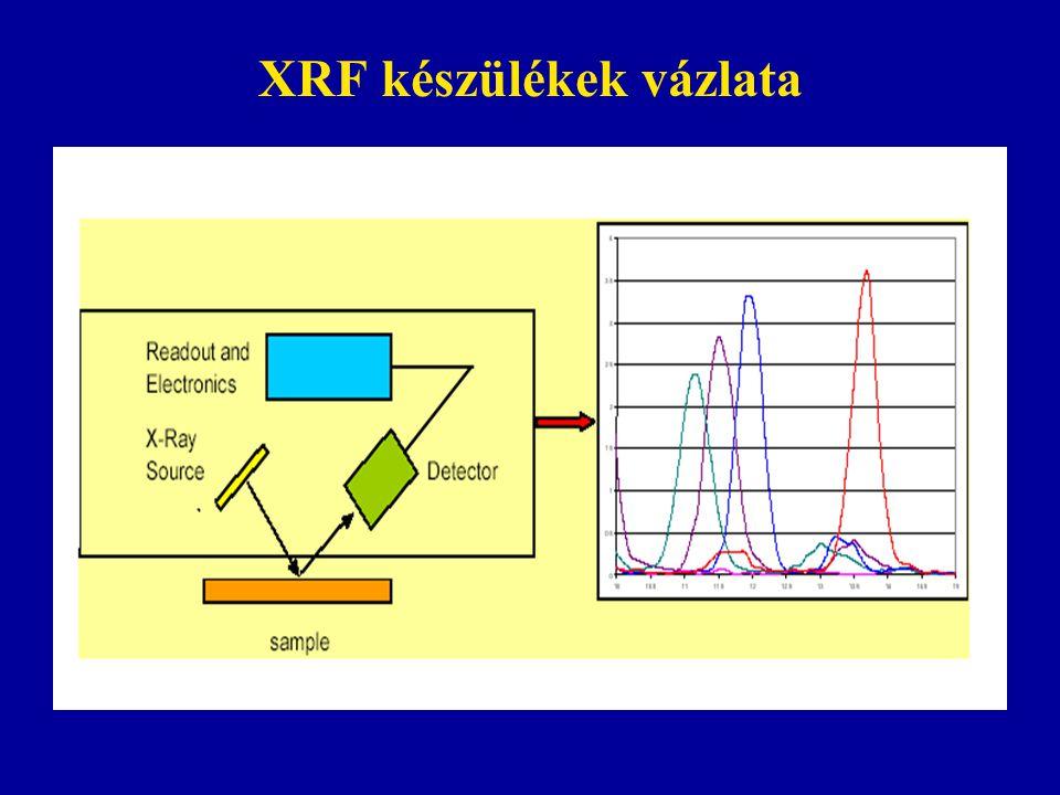 XRF készülékek vázlata