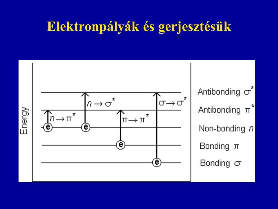 Elektronpályák és gerjesztésük
