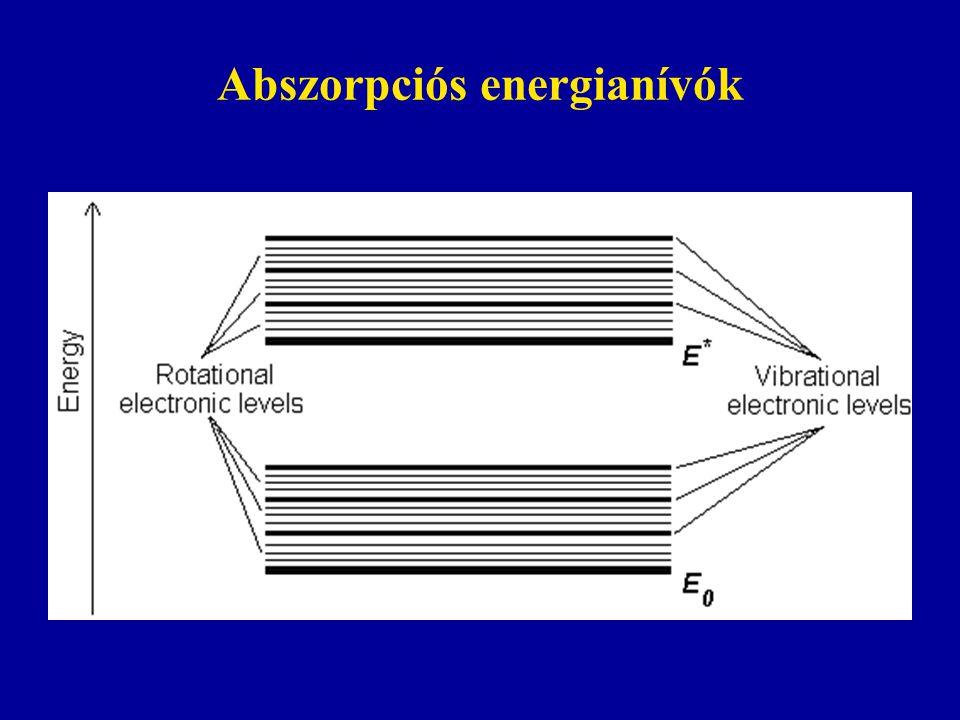 Abszorpciós energianívók