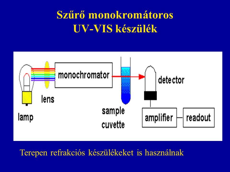 Szűrő monokromátoros UV-VIS készülék Terepen refrakciós készülékeket is használnak