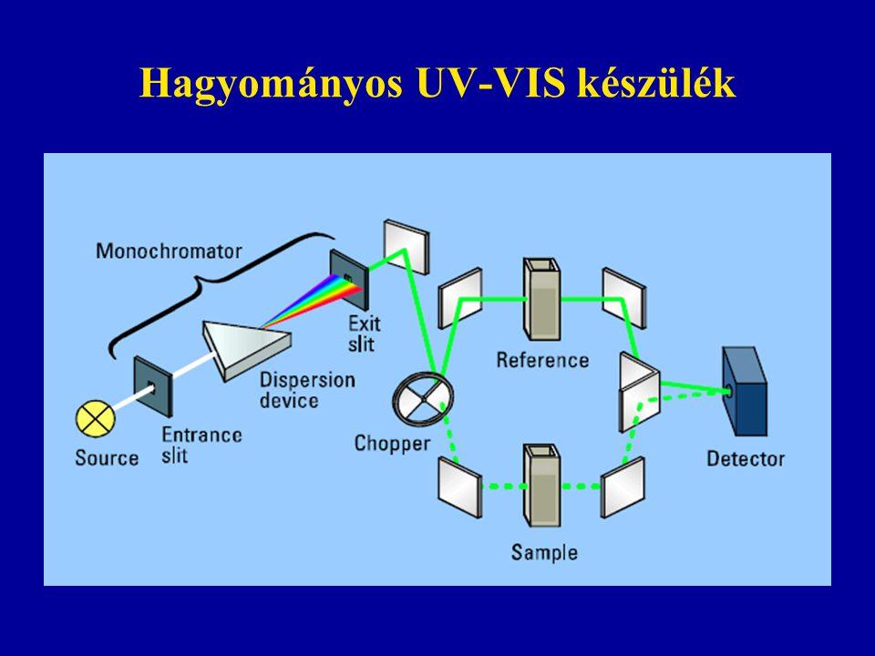 Hagyományos UV-VIS készülék