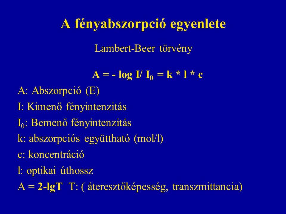 A fényabszorpció egyenlete Lambert-Beer törvény A = - log I/ I 0 = k * l * c A: Abszorpció (E) I: Kimenő fényintenzitás I 0 : Bemenő fényintenzitás k: abszorpciós együttható (mol/l) c: koncentráció l: optikai úthossz A = 2-lgT T: ( áteresztőképesség, transzmittancia)