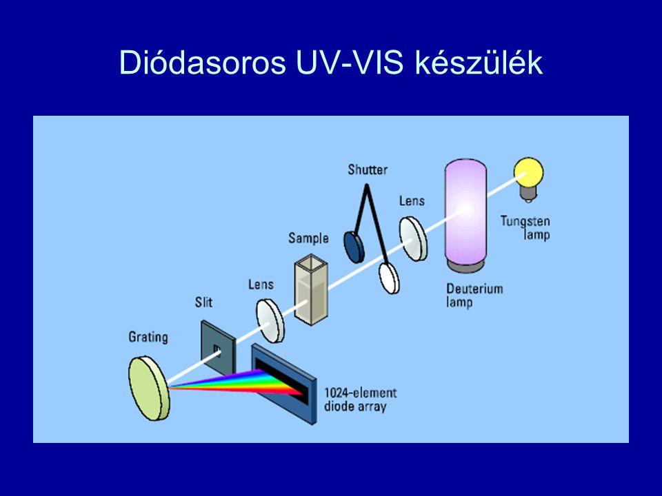 Diódasoros UV-VIS készülék