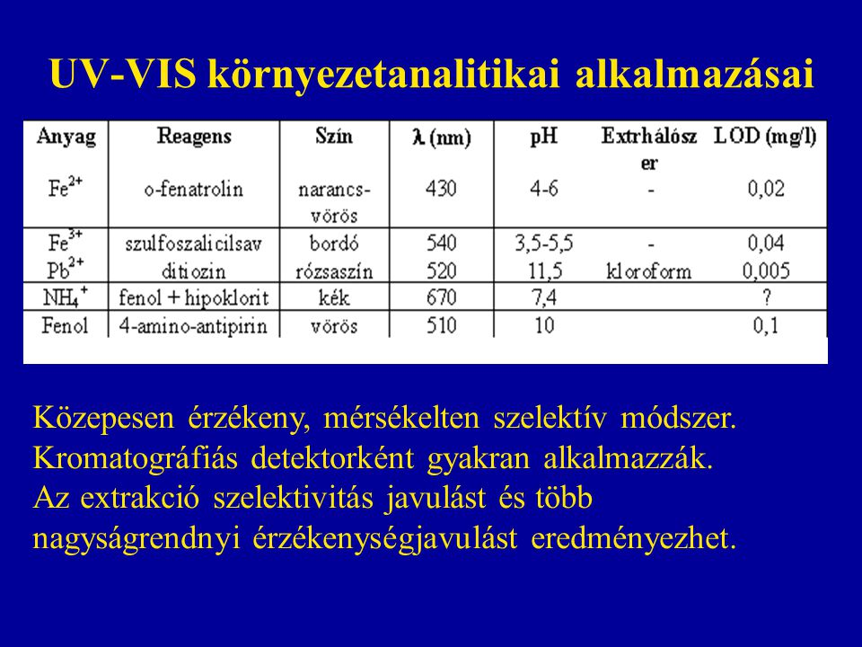 UV-VIS környezetanalitikai alkalmazásai Közepesen érzékeny, mérsékelten szelektív módszer.
