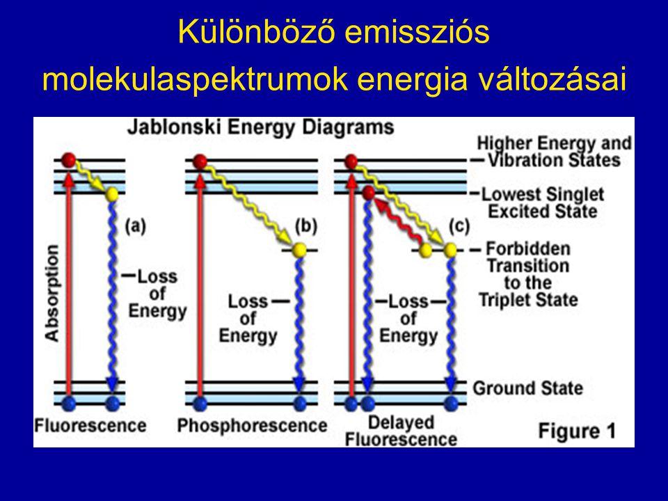 Különböző emissziós molekulaspektrumok energia változásai