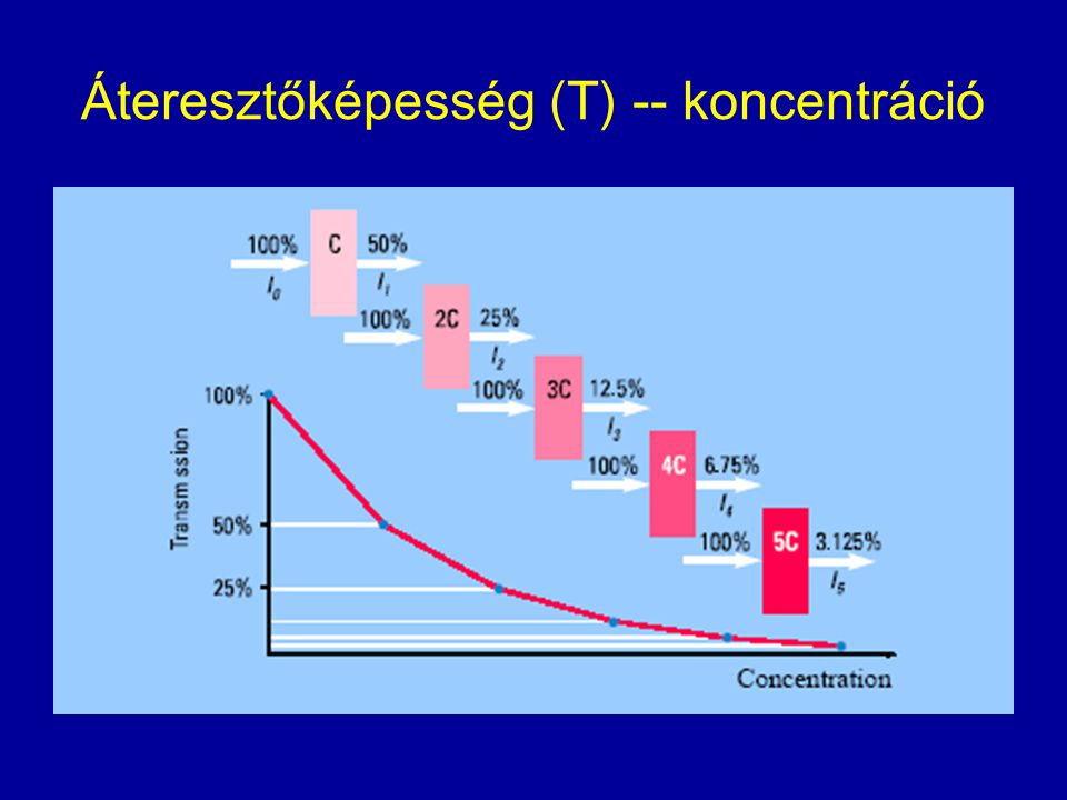 Áteresztőképesség (T) -- koncentráció