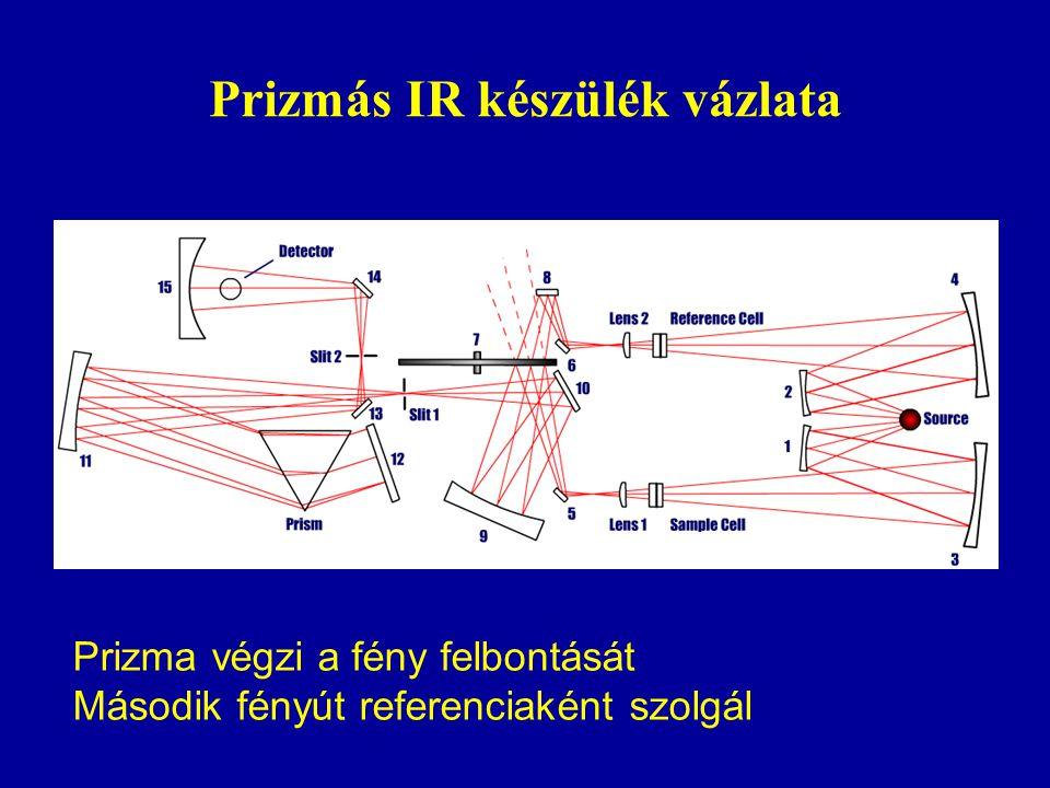 Prizmás IR készülék vázlata Prizma végzi a fény felbontását Második fényút referenciaként szolgál