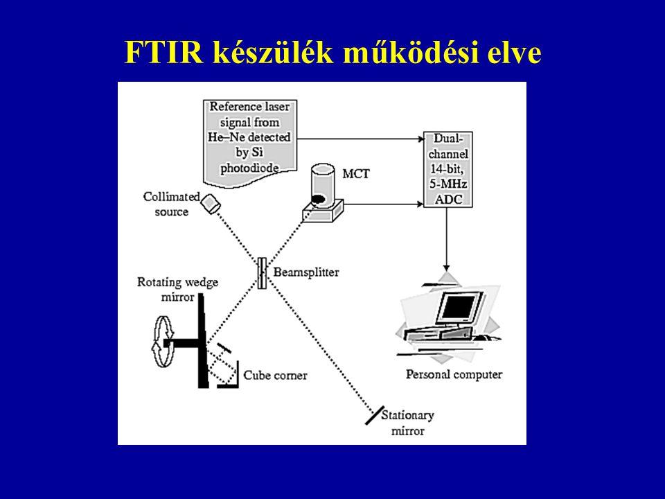 FTIR készülék működési elve