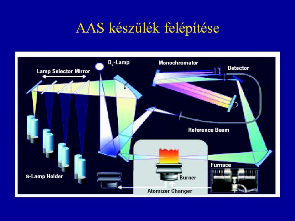 Infravörös spektroszkópia •Az elektromágnes sugárzás abszorcióján alapuló módszer a 0,7-300  m hullámhossz (1,7–0,005 eV) tartományban.