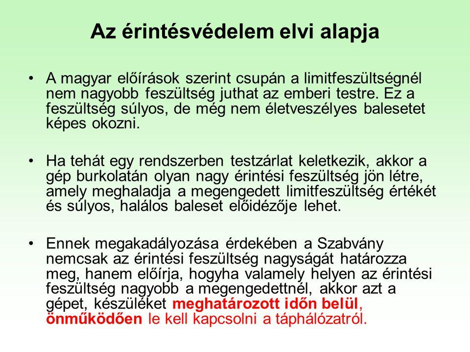 HEFOP 3.3.1. Az érintésvédelem elvi alapja •A magyar előírások szerint csupán a limitfeszültségnél nem nagyobb feszültség juthat az emberi testre. Ez