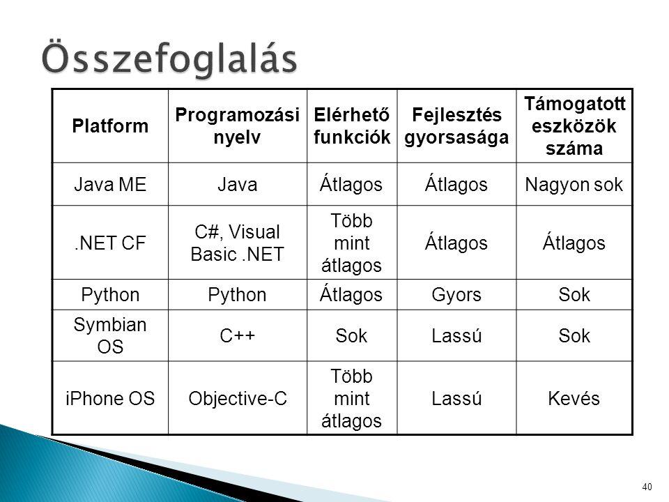 Platform Programozási nyelv Elérhető funkciók Fejlesztés gyorsasága Támogatott eszközök száma Java MEJavaÁtlagos Nagyon sok.NET CF C#, Visual Basic.NE