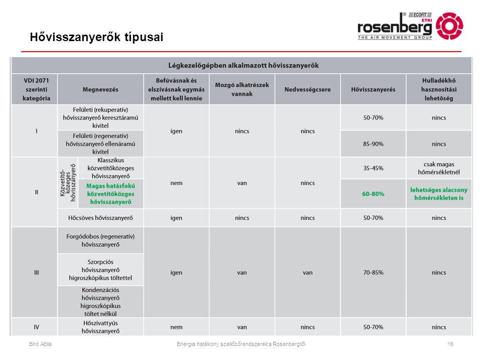 Hővisszanyerők típusai 16Biró AttilaEnergia hatékony szellőzőrendszerek a Rosenbergtől