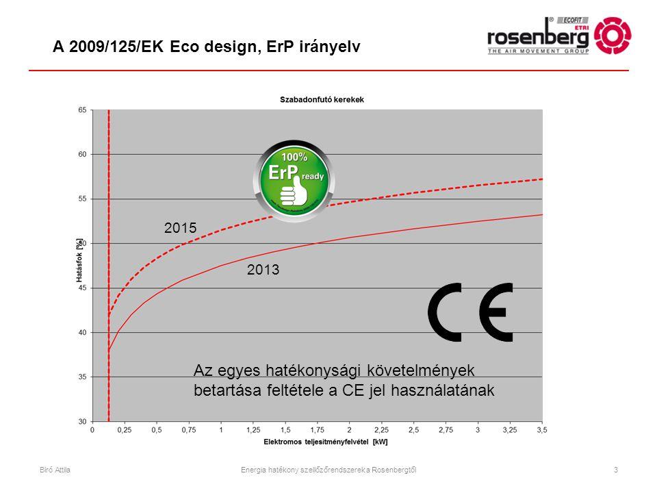 2013 2015 A 2009/125/EK Eco design, ErP irányelv Biró AttilaEnergia hatékony szellőzőrendszerek a Rosenbergtől3 Az egyes hatékonysági követelmények be