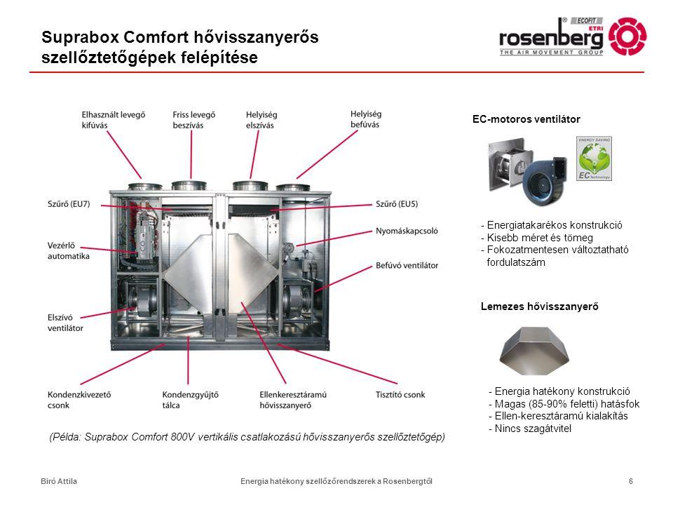Nagyhatékonyságú közvetítőközeges hővisszanyerők Előnyei: •Nagy hatékonyság (akár 60-80%) •elérhető a H1 hővisszanyerési osztály (EUROVENT A, RLT A+) •Fizikailag távol lehetnek egymástól az ágak •Nem keveredik az elszívott és a befújt levegő •Robbanásveszélyes közegek •Kórházak / tisztatér technológia •Erősen szennyezett levegő elszívásánál is alkalmazható •Konyhák •Utólag is beépíthető meglévő légkezelő egységekbe •Több, akár eltérő térfogatáramú ág is összeköthető •Egyéb hőforrások is betáplálhatók a hidraulikai körbe (hulladékhő, megújuló energiák) 17Biró AttilaEnergia hatékony szellőzőrendszerek a Rosenbergtől