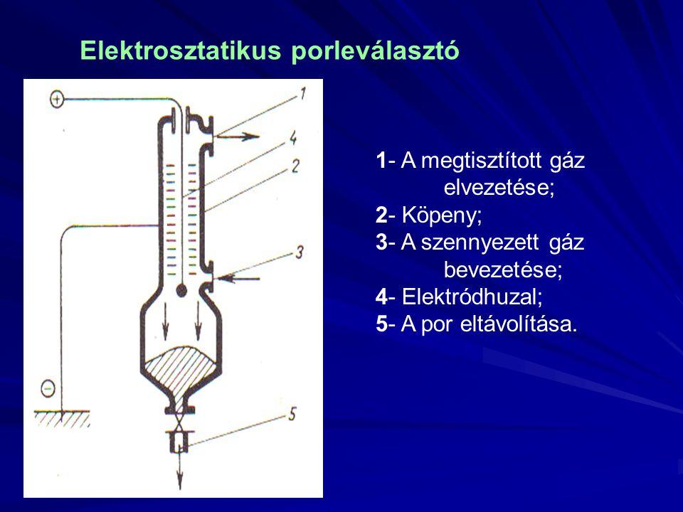 Elektrosztatikus porleválasztó 1- A megtisztított gáz elvezetése; 2- Köpeny; 3- A szennyezett gáz bevezetése; 4- Elektródhuzal; 5- A por eltávolítása.