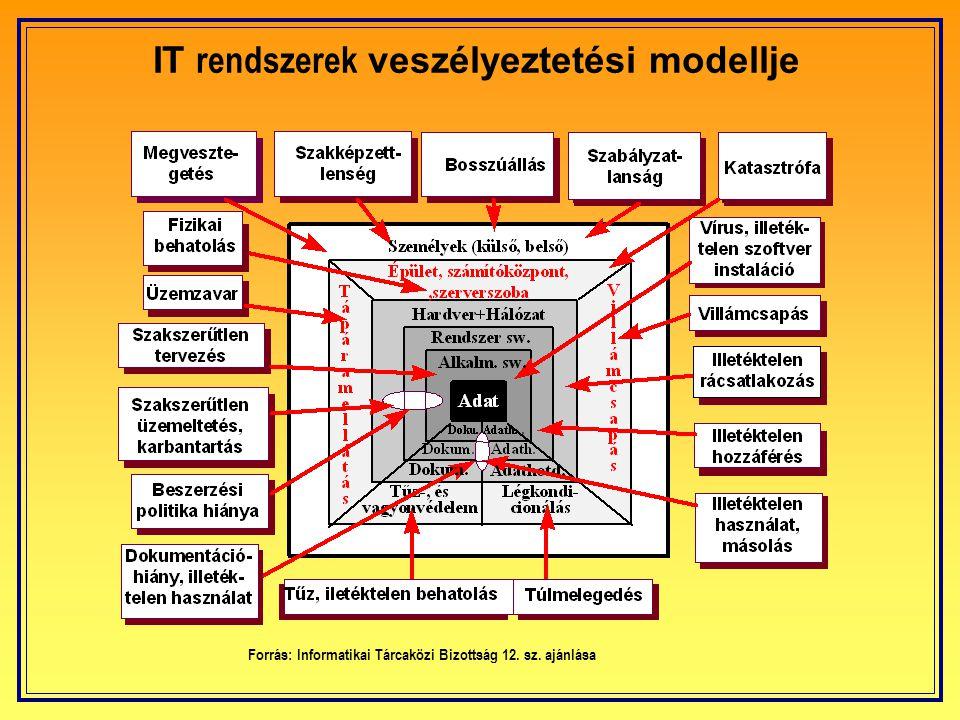 Zivataros napok és a felhő-föld villámok előfordulása Magyarországon Zivataros nap/év Villám (km 2 /év) 30...351,9...2,4 25...301,5...1,9 20...251,1...1,5 15...200,8...1,1