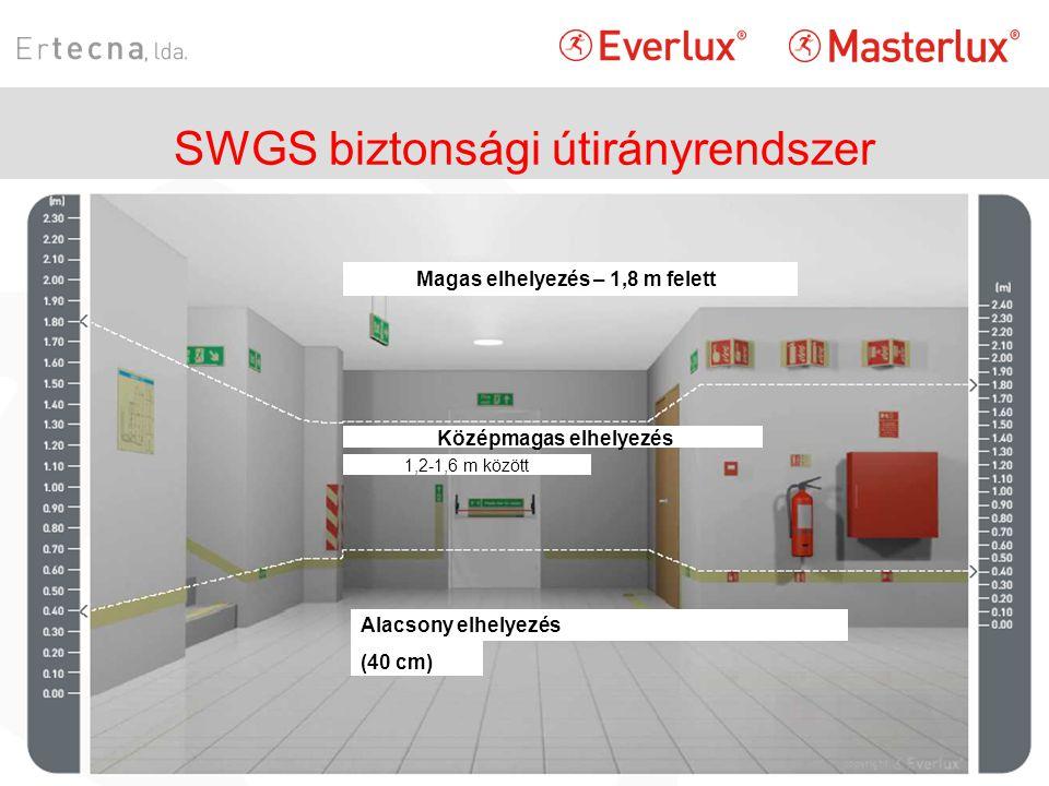 SWGS biztonsági útirányrendszer Magas elhelyezés – 1,8 m felett Középmagas elhelyezés 1,2-1,6 m között Alacsony elhelyezés (40 cm)