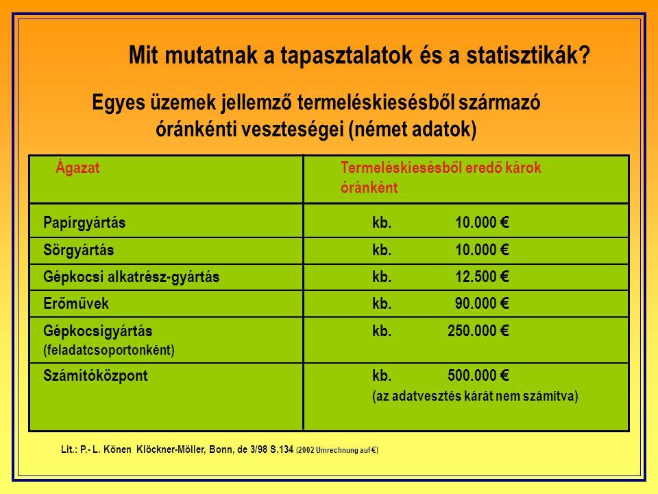 Mit mutatnak a tapasztalatok és a statisztikák? Magyarországon • 2004-ben 1,7 milliárd forintot fizettek ki villámkár biztosításként a biztosító társa