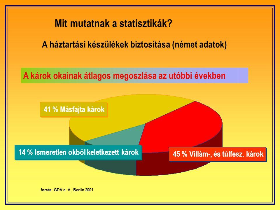 Mit mutatnak a tapasztalatok és a statisztikák? Egyes üzemek jellemző termeléskiesésből származó óránkénti veszteségei (német adatok) Lit.: P.- L. Kön