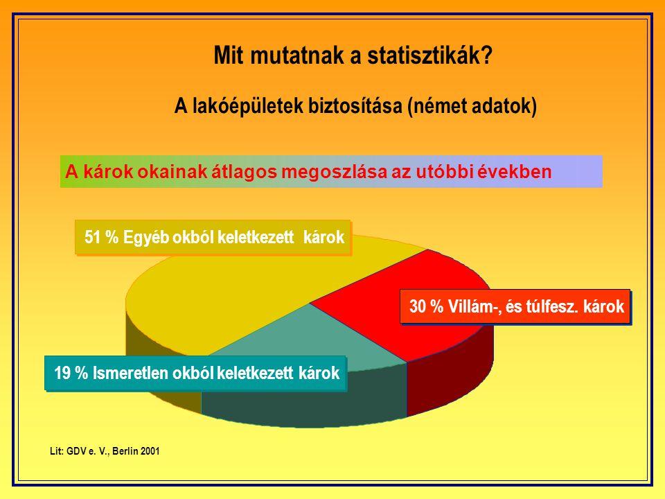 Mit mutatnak a statisztikák? A háztartási készülékek biztosítása (német adatok) 45 % Villám-, és túlfesz. károk 41 % Másfajta károk 14 % Ismeretlen ok