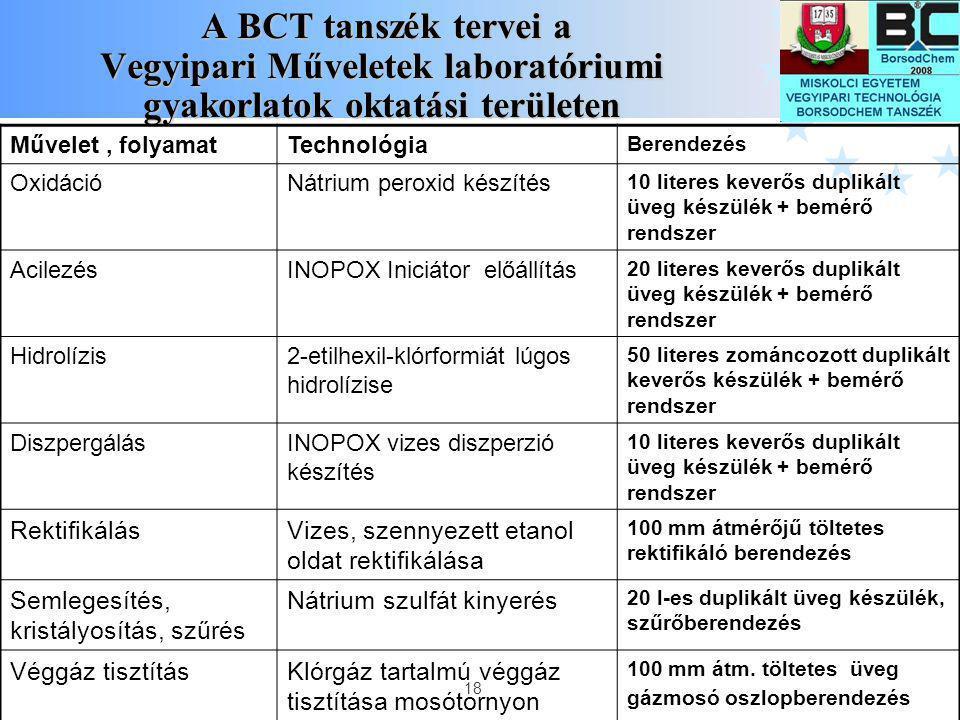 18 A BCT tanszék tervei a Vegyipari Műveletek laboratóriumi gyakorlatok oktatási területen A BCT tanszék tervei a Vegyipari Műveletek laboratóriumi gy
