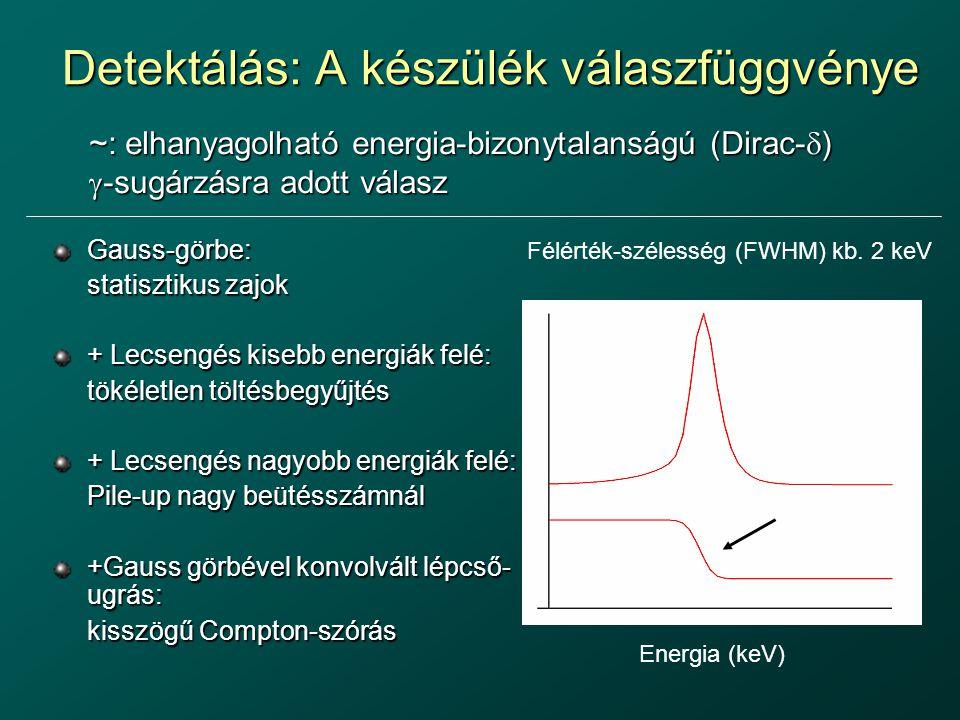Detektálás: A készülék válaszfüggvénye Gauss-görbe: statisztikus zajok + Lecsengés kisebb energiák felé: tökéletlen töltésbegyűjtés + Lecsengés nagyob