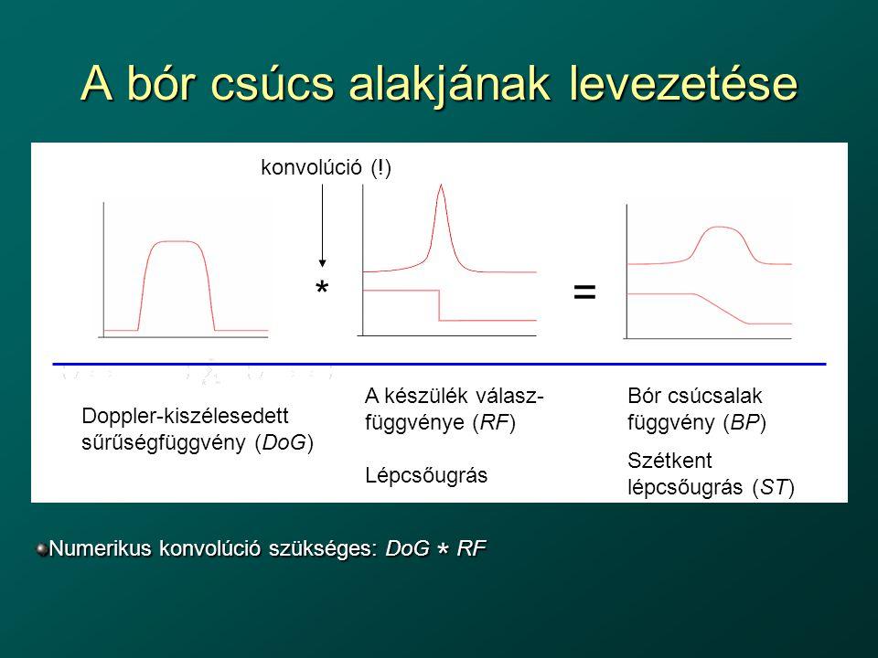A bór csúcs alakjának levezetése = * Doppler-kiszélesedett sűrűségfüggvény (DoG) A készülék válasz- függvénye (RF) Lépcsőugrás Bór csúcsalak függvény