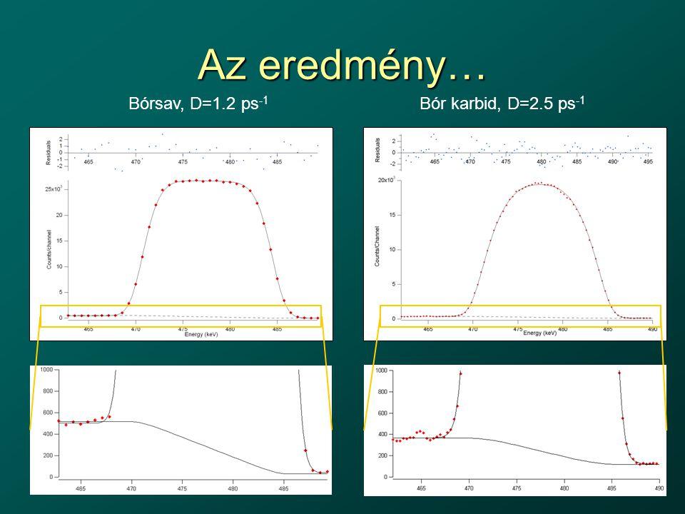 Az eredmény… Bórsav, D=1.2 ps -1 Bór karbid, D=2.5 ps -1
