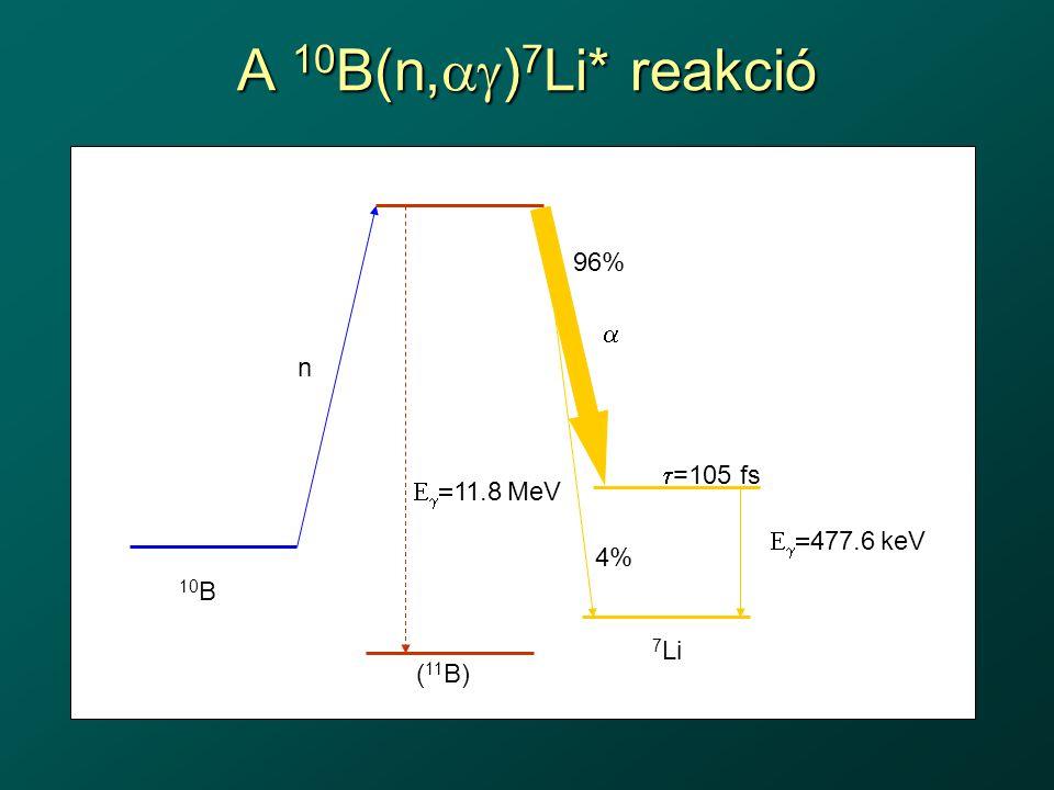 A 10 B(n,  ) 7 Li* reakció    477.6 keV 10 B 7 Li ( 11 B)  n    11.8 MeV 96% 4%  =105 fs