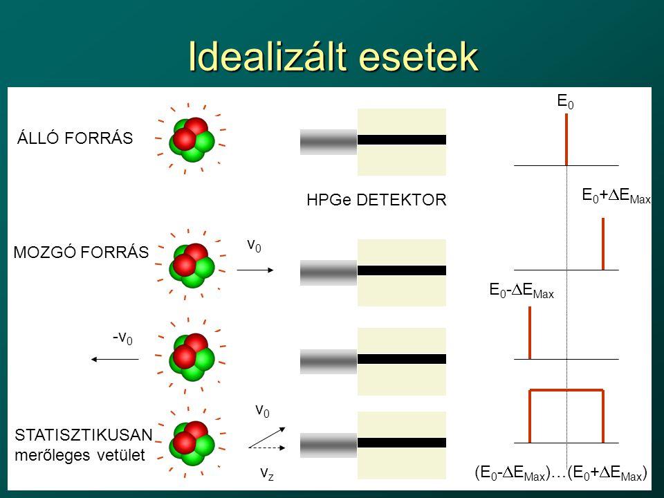 Idealizált esetek ÁLLÓ FORRÁS MOZGÓ FORRÁS HPGe DETEKTOR v0v0 -v 0 E0E0 E 0 +  E Max E 0 -  E Max (E 0 -  E Max )…(E 0 +  E Max ) STATISZTIKUSAN m