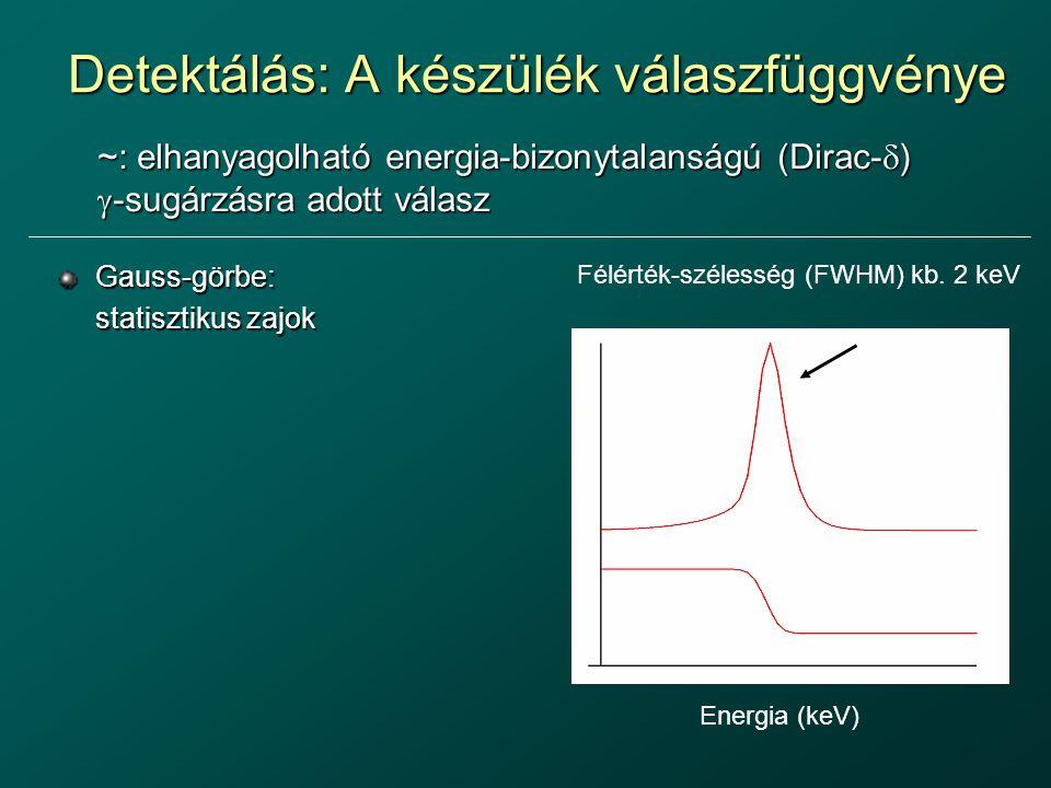 Detektálás: A készülék válaszfüggvénye Gauss-görbe: statisztikus zajok ~: elhanyagolható energia-bizonytalanságú (Dirac-  )  -sugárzásra adott válas