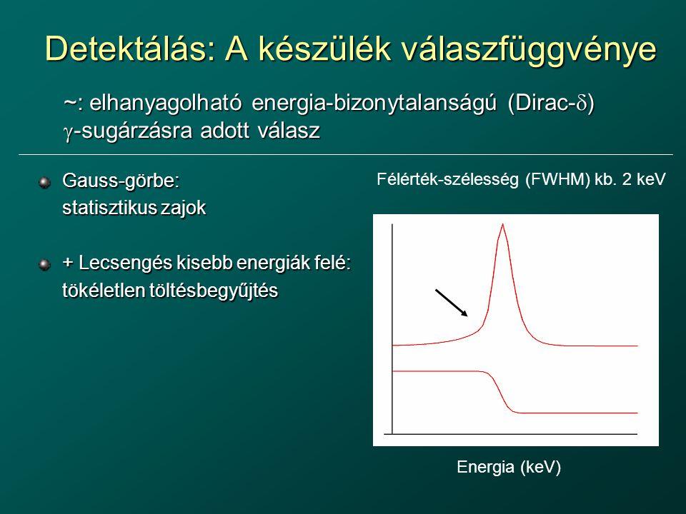 Detektálás: A készülék válaszfüggvénye Gauss-görbe: statisztikus zajok + Lecsengés kisebb energiák felé: tökéletlen töltésbegyűjtés ~: elhanyagolható