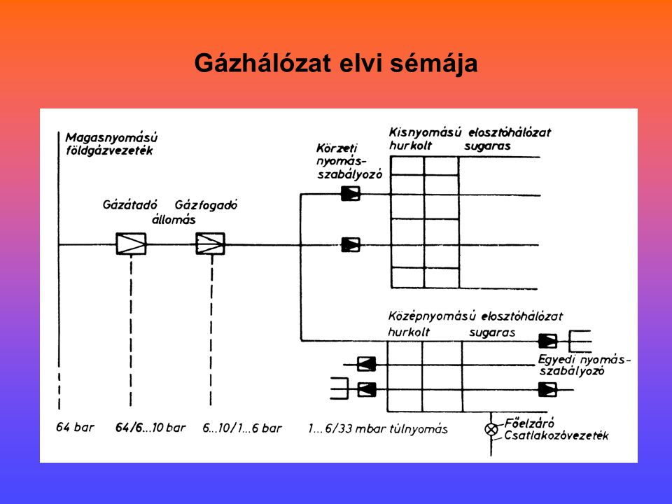 Gázhálózat felépítése –Termelő berendezések –Nyomásfokozók (szállítási energia, hálózati nyomás biztosítására) –Gáztárolók (fogyasztási ingadozások kiegyenlítésére téli-nyári fogyasztás között akár 2,4-4,0 szeres különbség) –Szállító elosztó vezetékek –Szerelvények