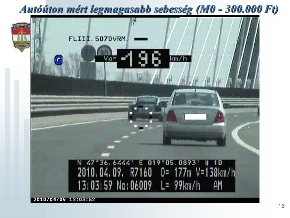 16 Autóúton mért legmagasabb sebesség (M0 - 300.000 Ft)