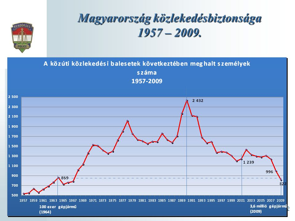 2 Magyarországközlekedésbiztonsága 1957 – 2009. Magyarország közlekedésbiztonsága 1957 – 2009.