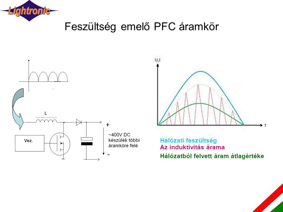 Feszültség emelő PFC áramkör Hálózati feszültség Az induktivitás árama Hálózatból felvett áram átlagértéke