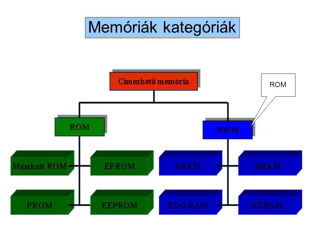 ROM (Read Only Memory) Mint ahogy a neve is mutatja: csak olvasni lehet A ROM (csak olvasható memória) A számítógép indulásakor van fő szerepe.