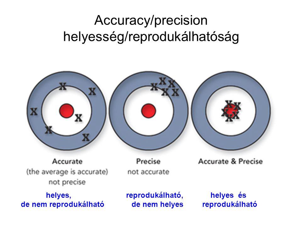 Accuracy/precision helyesség/reprodukálhatóság helyes, reprodukálható, helyes és de nem reprodukálható de nem helyes reprodukálható