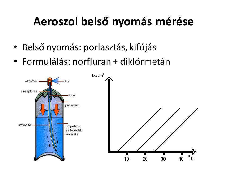 Spray karakterisztika vizsgálata • sok összetevőtől függ: szelep fajtája, belső nyomástól, szórófejtől • 2 fajta szórófej • 10 cm-ről ráfújni a ferrinitrátot tartalmazó vékonyrétegre • szórási kúpszög = tg α x 2 • folt területe = r 2 π