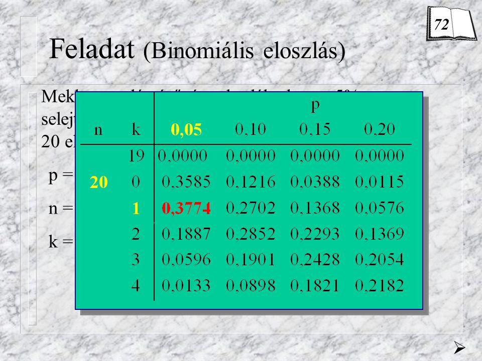 Feladat (Binomiális eloszlás) Mekkora valószínűséggel találunk egy 5%-os selejtaránnyal jellemezhető tömeggyártásból kivett 20 elemű véletlen mintában